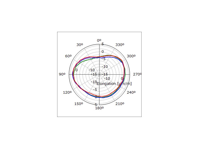 Plášť pece Ovalita – pružná deformace